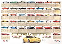 Corvette Stingray  on Corvette Tech Data 2006   Poster    2006td